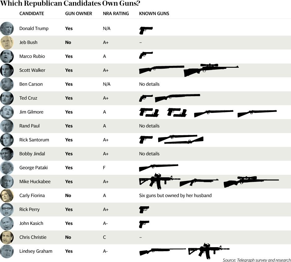 Survey: Which Republican presidential candidates own guns? | Buckeye ...